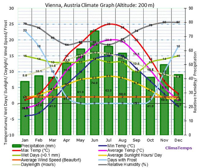 Погода в Вене за год